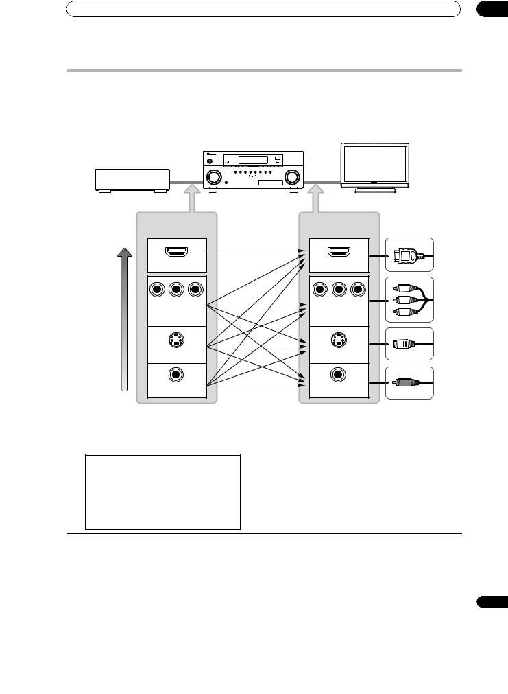 Pioneer Elite Vsx 23txh User Manual